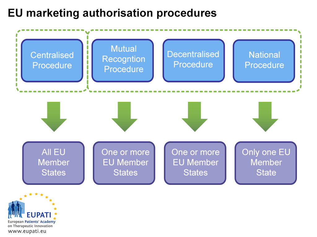 A diagram showing the different EU marketing authorisation procedures. There are four procedures of two different types and with different members involved. The centralised procedure is a type of its own; all EU Member States are involved in this marketing authorisation procedure. The other three procedures are all types of decentralised procedures. The Mutual Recognition Procedure involves one or more EU Member States. The Decentralised procedure also involves one or more EU Member States. The National procedure involves just one single EU Member State.