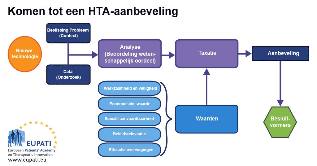 Het proces en de overwegingen van de totstandkoming van een HTA-aanbeveling voor besluitvormers.