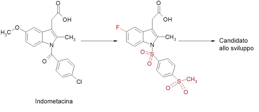 Ottimizzazione di indometacina in un potente antagonista CRTH2. La molecola originaria sulla sinistra (chiamata indometacina) è stata alterata chimicamente (i cambiamenti sono mostrati nei cerchi rossi) per trasformarla in un candidato farmaco per un progetto di sviluppo.