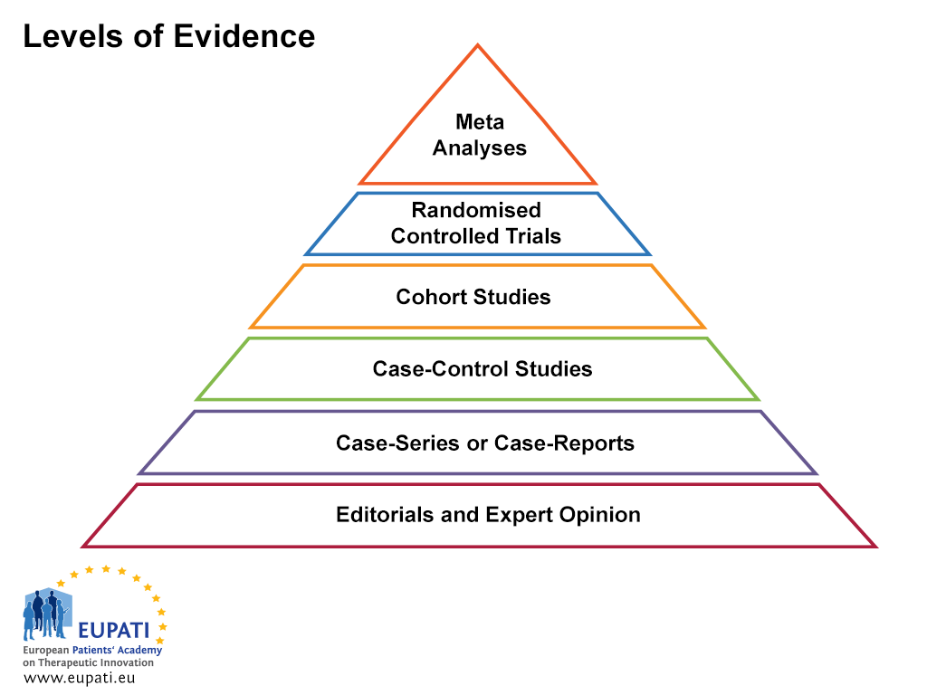 Diagrammatic representation of the levels of evidence.