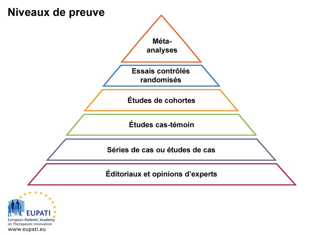 Les niveaux de preuve sont utiles pour évaluer la qualité d'une preuve.