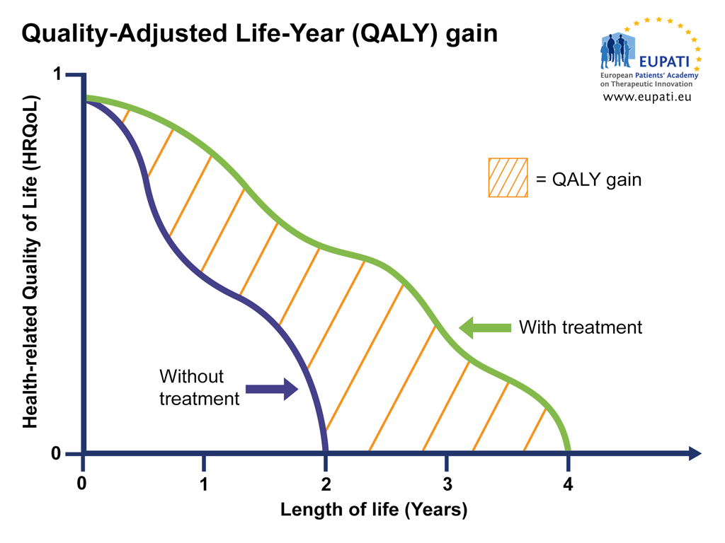 Graph representing the Quality-Adjusted Life-Year (QALY) gain of a patient receiving the treatment versus a patient who receives no treatment.