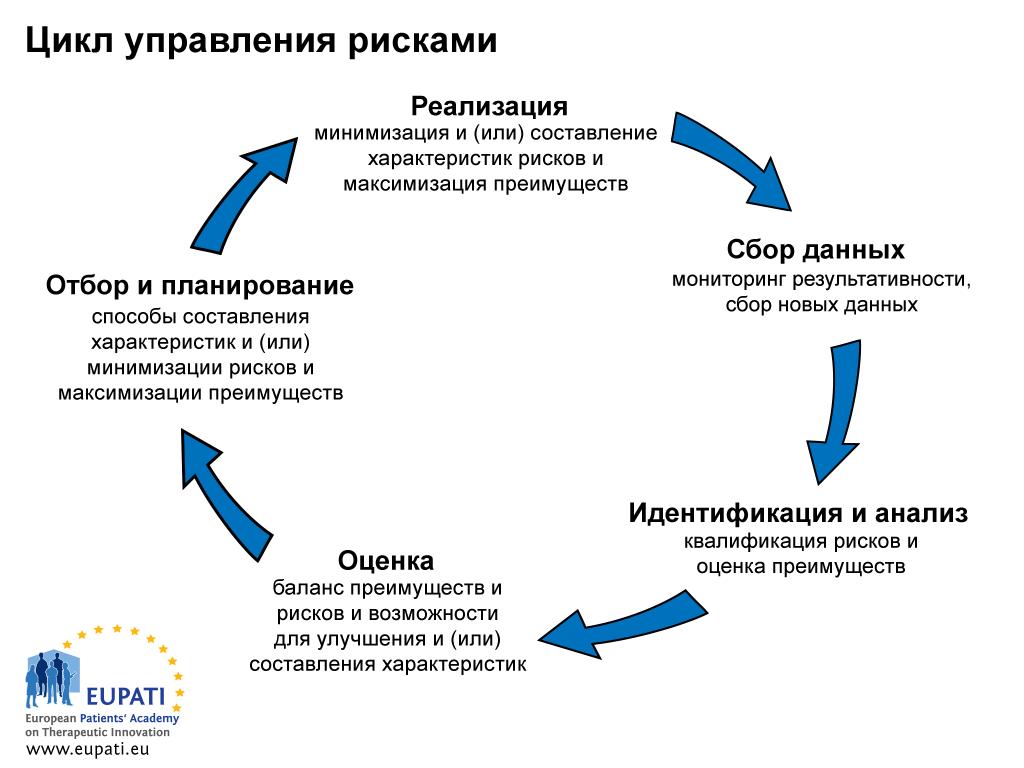 Цикл управления рисками состоит из пяти этапов.