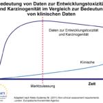 Eine grafische Darstellung der Bedeutung und Zuverlässigkeit von Daten aus präklinischen Studien zur Entwicklungstoxizität und Genotoxizität für die Beurteilung der Sicherheit beim Menschen im Vergleich zur Bedeutung und Zuverlässigkeit von im Laufe der Zeit in klinischen Studien gewonnenen Daten. Die Zeit ist entlang der x-Achse aufgetragen, die Bedeutung für die Beurteilung der Sicherheit beim Menschen entlang der y-Achse. Der Zeitpunkt der Marktzulassung ist etwa in der Mitte der x-Achse gekennzeichnet. Auch wenn die Bedeutung der im Rahmen von präklinischen Untersuchungen zur Entwicklungstoxizität und Karzinogenität erfassten Daten während des Entwicklungsprozesses und über den Zeitpunkt der Marktzulassung hinaus die von klinischen Daten weiterhin übersteigt, nimmt die Bedeutung klinischer Daten allmählich zu, während die Bedeutung präklinischer Daten nachlässt.