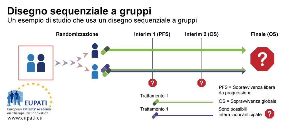 Un disegno sequenziale a gruppi consente interruzioni anticipate sulla base della sopravvivenza libera da progressione o sulla sopravvivenza globale. In questo esempio, i partecipanti vengono suddivisi in modo casuale in uno di due gruppi e ricevono il Trattamento 1 oppure una combinazione di Trattamento 1 e Trattamento 2.