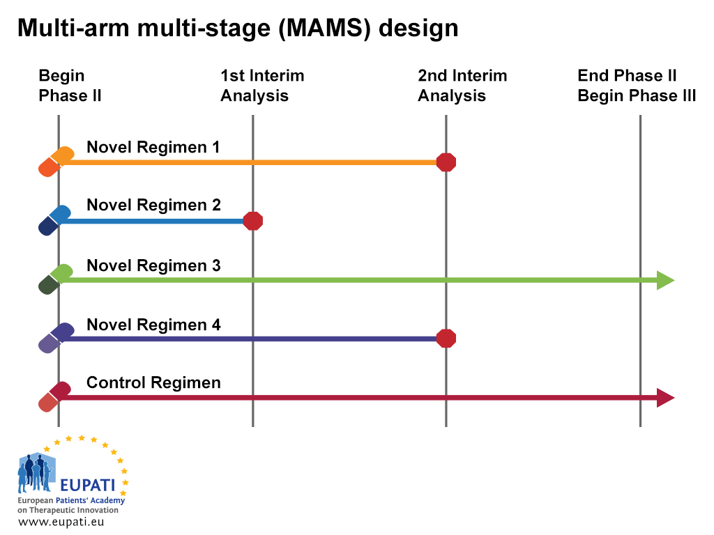 A diagram depicting a multi-arm multi-stage design (MAMS) trial. The MAMS design allows simultaneous assessment of a number of research treatments against a single control arm. In this example, there are four novel regimens and a control regimen. The MAMS trial begins at the beginning of phase II. There are two interim analyses planned between the beginning of Phase II and the end of Phase II/beginning of Phase III. The control regimen continues throughout the trial until the end of Phase II/Beginning of Phase III. Novel regimen 1 is stopped at the second interim analysis. Novel regimen 2 is stopped at the first interim analysis. Novel regimen 3 continues until the end of Phase II/beginning of Phase III. Novel regimen 4 is stopped after the second interim analysis.