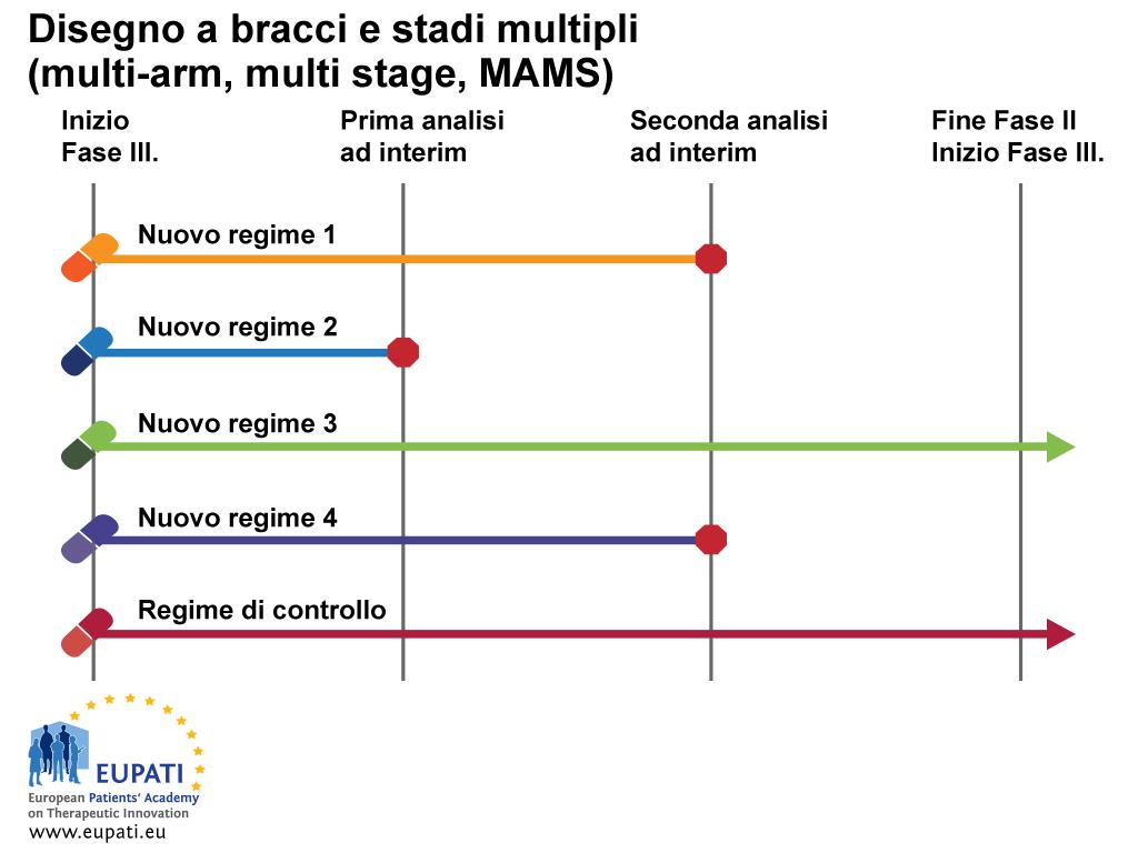Il disegno a bracci multipli e stadi multipli (multi-arm multi-stage, MAMS) consente che vengano studiati trattamenti multipli simultaneamente contro un singolo controllo.