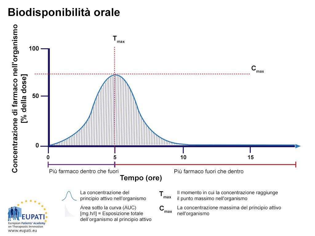 Figura che mostra sotto forma di grafico il calcolo della biodisponibilità di un principio attivo dopo la somministrazione orale. Sull'asse verticale (asse delle Y), la concentrazione di farmaco nel corpo (percentuale della dose) è rappresentata su una scala da 0 a 100; sull'asse orizzontale (asse delle X) è rappresentato il tempo (ore), da 0 a 15 ore. Viene tracciata una curva a campana e l'area sotto la curva (AUC), che rappresenta i valori in mg.h/l, è ombreggiata. Su questo grafico, a T=0, la concentrazione del farmaco C è pari allo 0%, a T=5, C=55%, a T=15, C=0%. Il momento in cui si riscontra la massima concentrazione di principio attivo nel sangue si chiama Tmax; su questo grafico si verifica a T = 5. La massima concentrazione di principio attivo rilevata nel flusso sanguigno si chiama Cmax. Su questo grafico, Cmax è pari al 55%. Tra T=0 e T=5, nel flusso sanguigno entra una maggiore quantità di farmaco di quella che ne esce; questo è il periodo di assorbimento. Tra T=5 e T=15, dal flusso sanguigno esce una maggiore quantità di farmaco di quella che ne entra; questo è il periodo di escrezione.