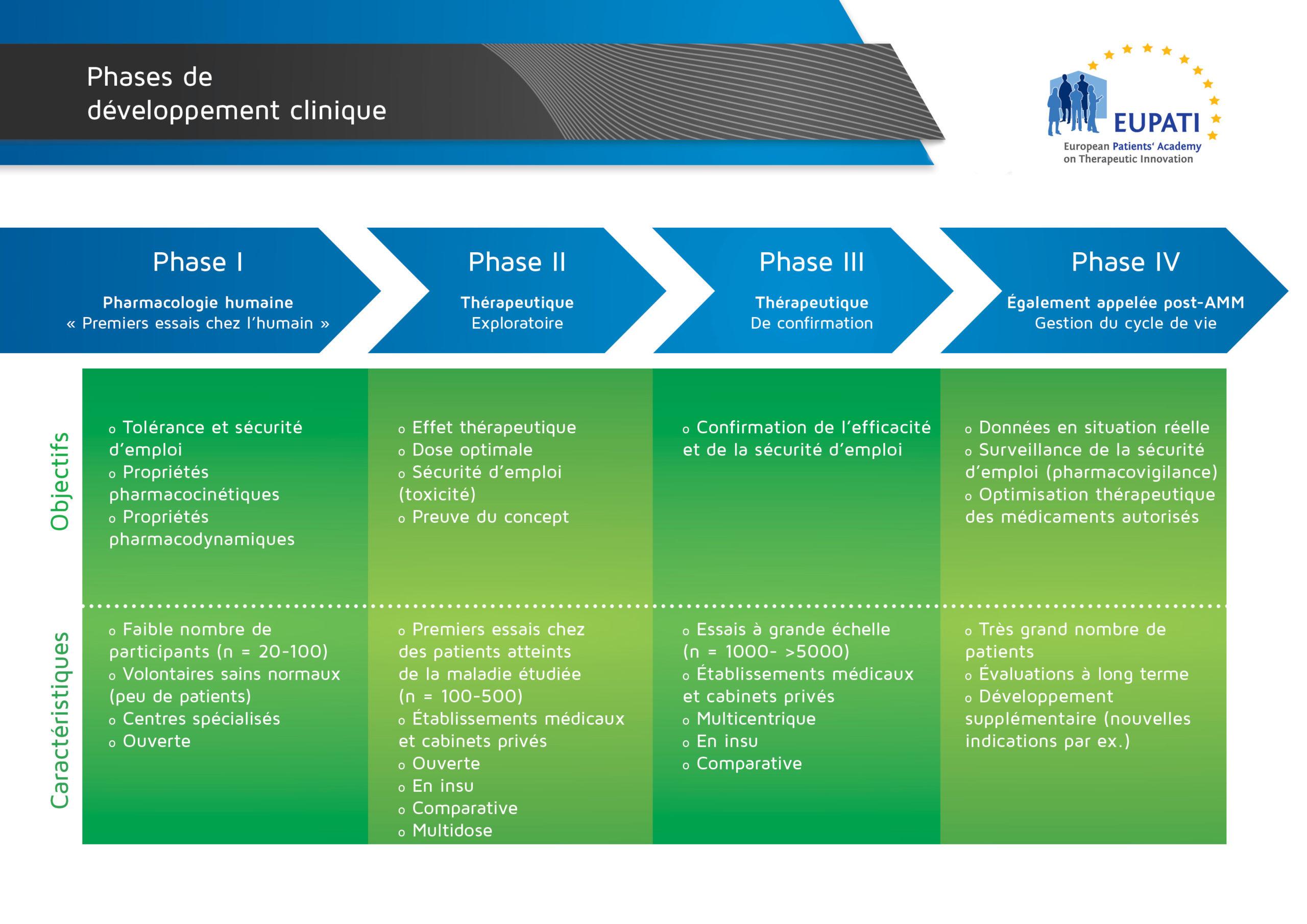 Les quatre phases de développement clinique diffèrent en termes d'objectifs et de caractéristiques.