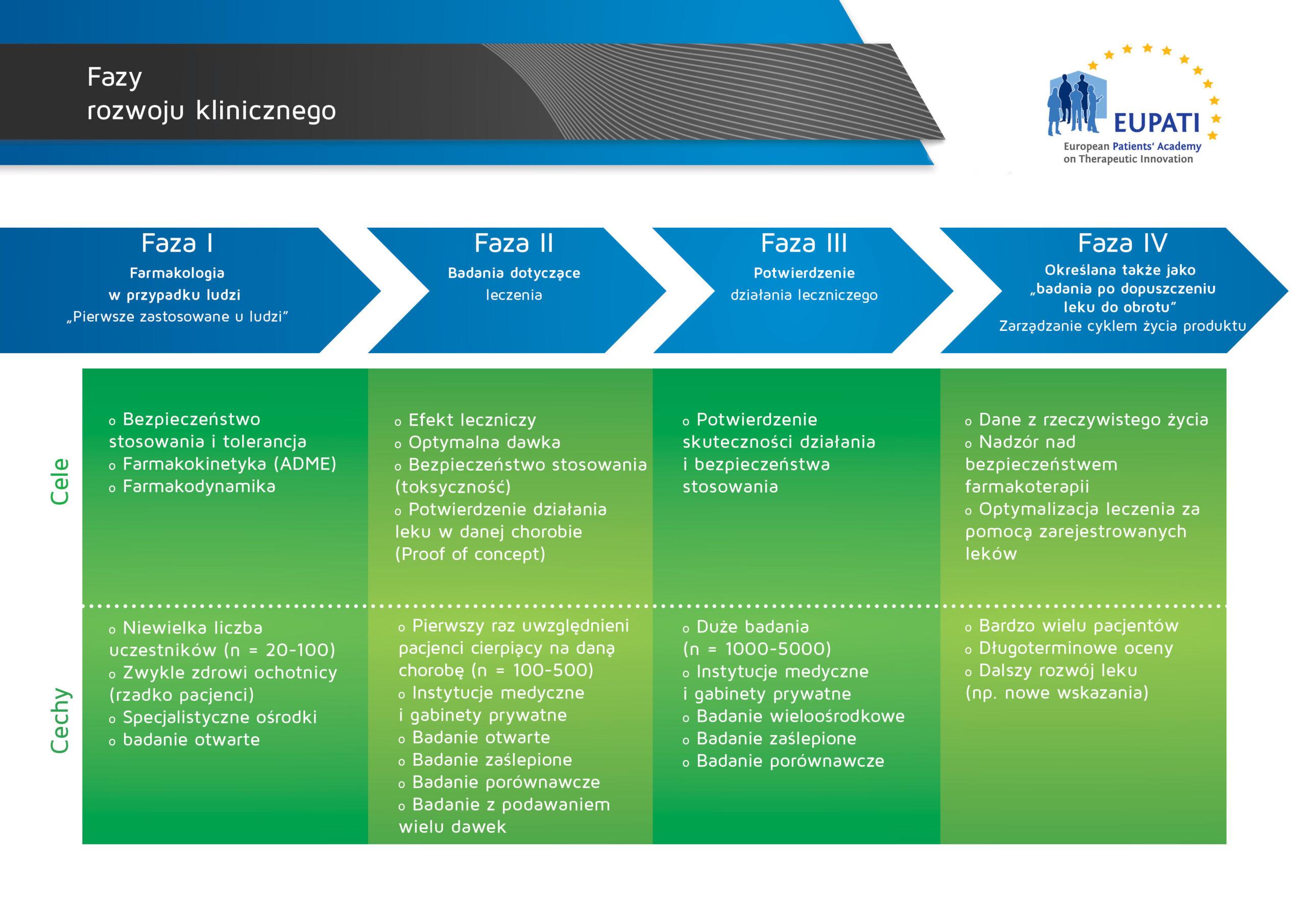 Cele i cechy czterech faz rozwoju klinicznego są różne.