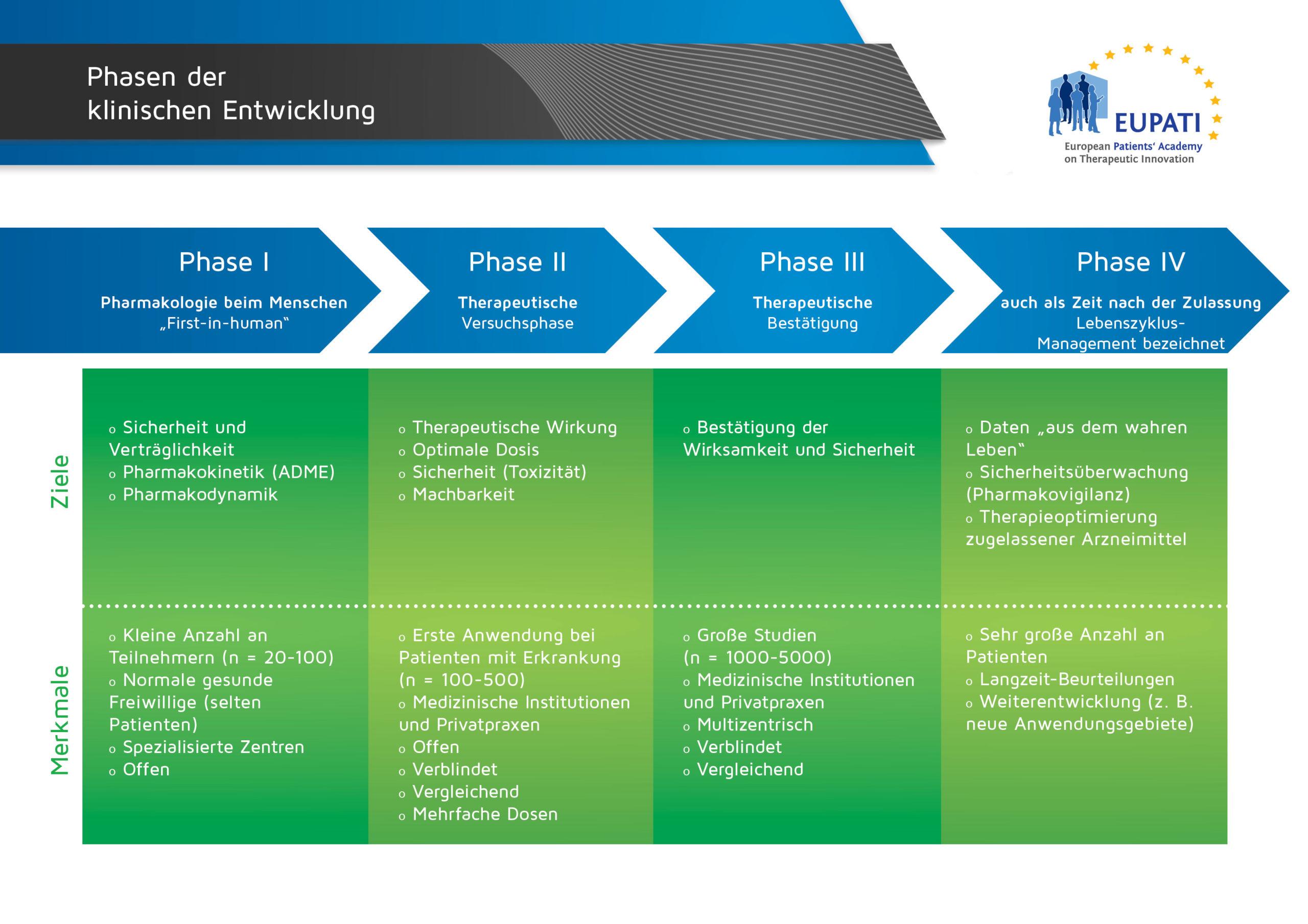 Die vier Phasen der klinischen Entwicklung unterscheiden sich in Bezug auf ihre Ziele und Merkmale.