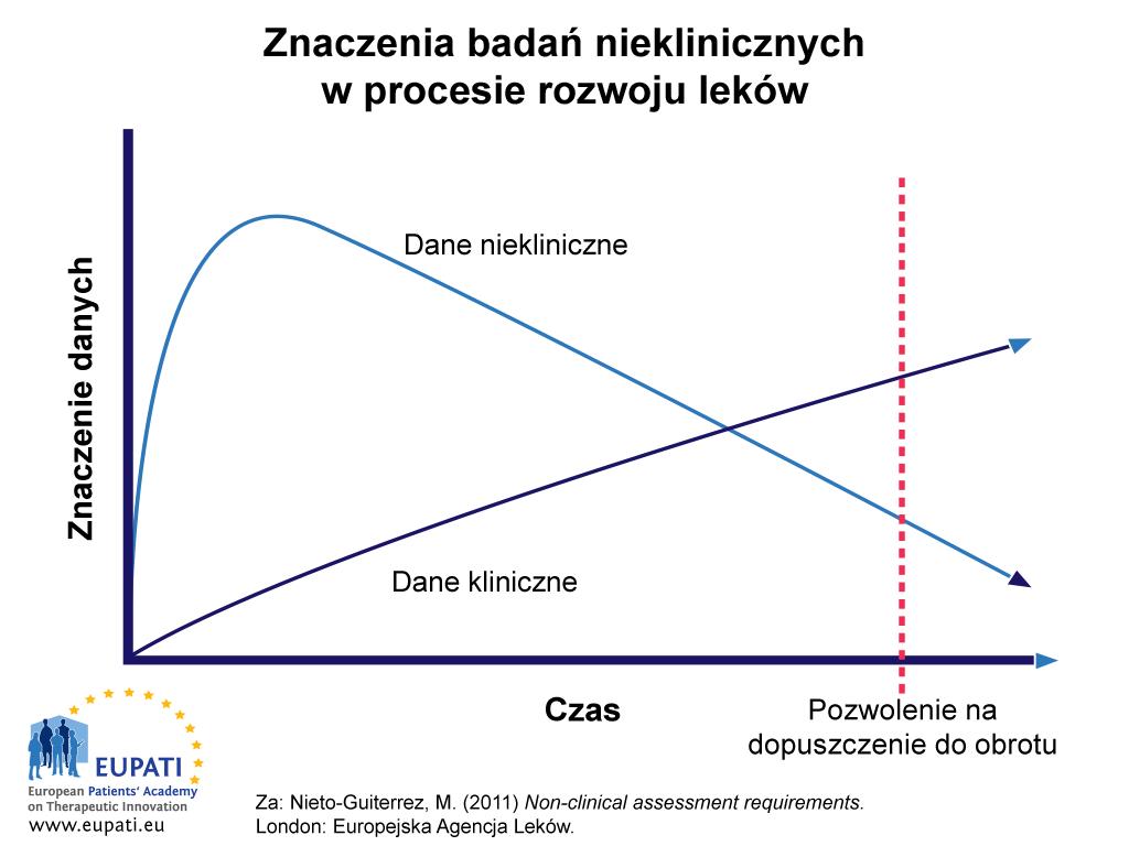 Dane niekliniczne mają znacznie większe znaczenie na wczesnym etapie procesu rozwoju leku, ale w przebiegu czasu ich znaczenie zostaje przewyższone przez dane kliniczne.