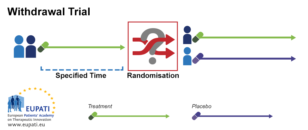 A diagram showing an example of a withdrawal trial.